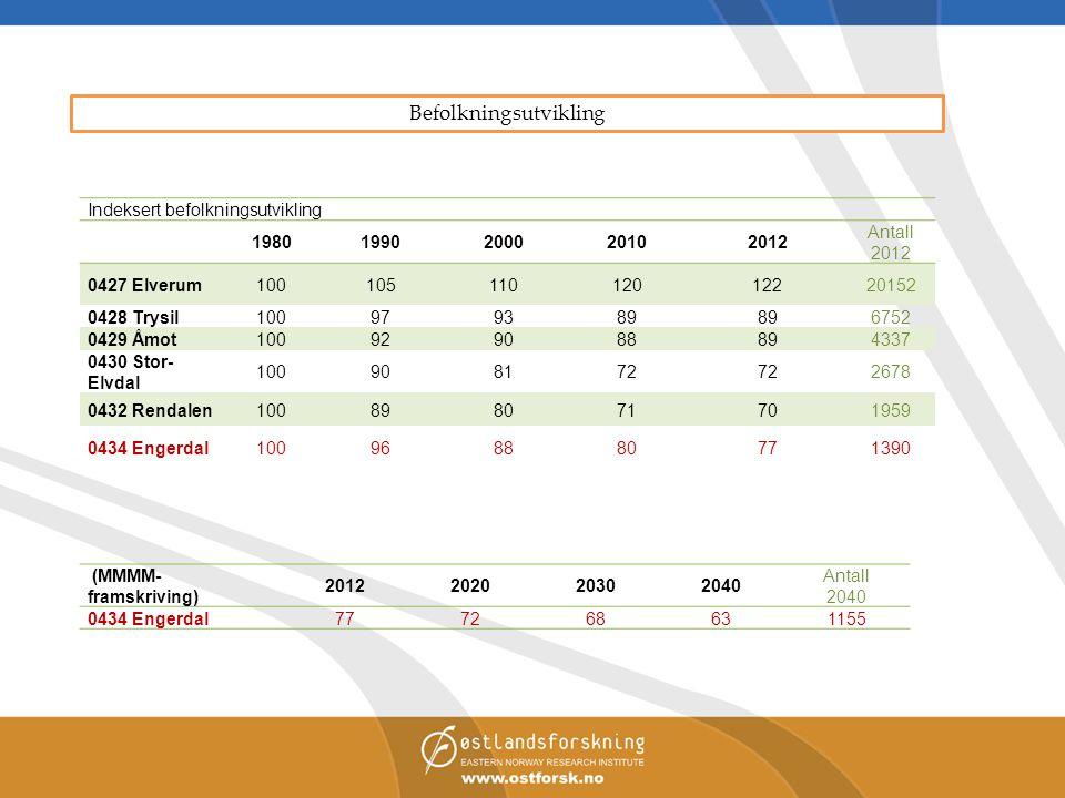 Indeksert befolkningsutvikling 19801990200020102012 Antall 2012 0427 Elverum10010511012012220152 0428 Trysil100979389 6752 0429 Åmot100929088894337 04