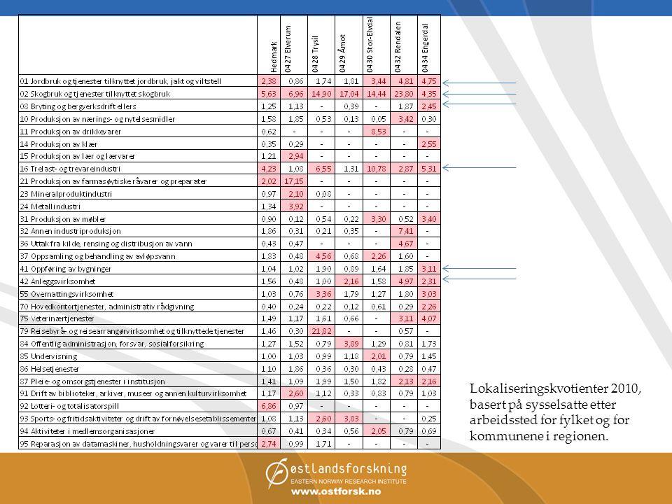 Lokaliseringskvotienter 2010, basert på sysselsatte etter arbeidssted for fylket og for kommunene i regionen.
