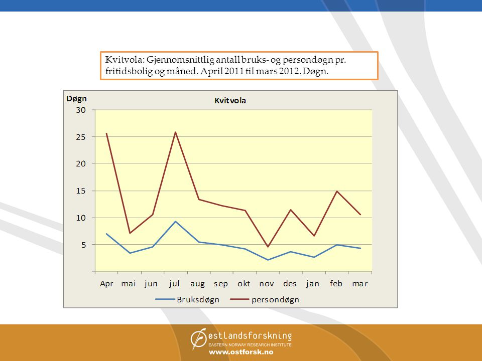 Kvitvola: Gjennomsnittlig antall bruks- og persondøgn pr. fritidsbolig og måned. April 2011 til mars 2012. Døgn.