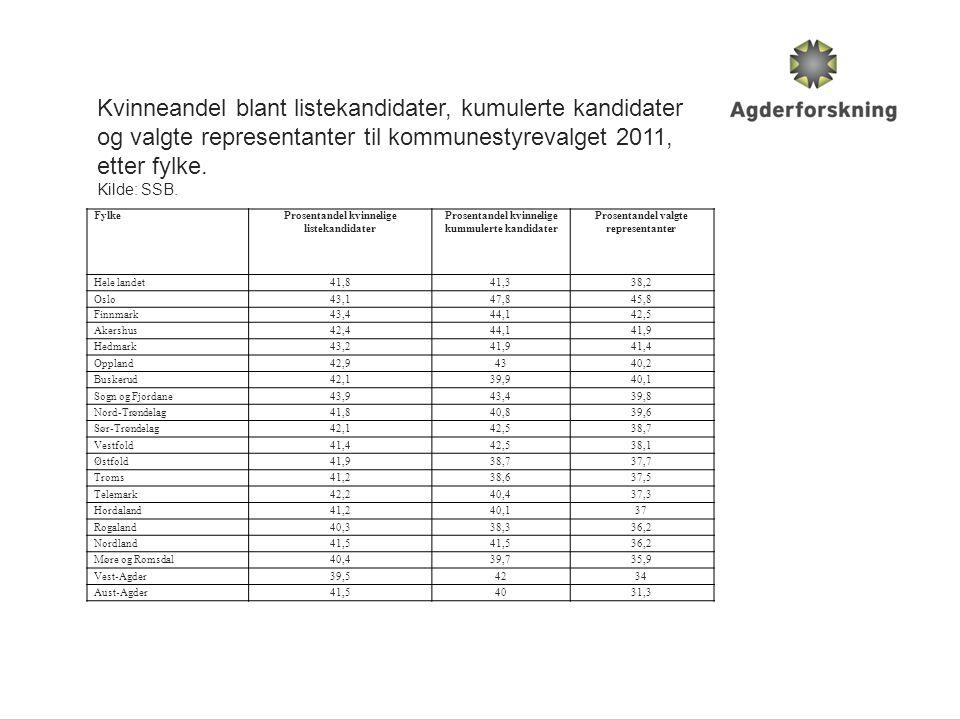 FylkeProsentandel kvinnelige listekandidater Prosentandel kvinnelige kummulerte kandidater Prosentandel valgte representanter Hele landet41,841,338,2 Oslo43,147,845,8 Finnmark43,444,142,5 Akershus42,444,141,9 Hedmark43,241,941,4 Oppland42,94340,2 Buskerud42,139,940,1 Sogn og Fjordane43,943,439,8 Nord-Trøndelag41,840,839,6 Sør-Trøndelag42,142,538,7 Vestfold41,442,538,1 Østfold41,938,737,7 Troms41,238,637,5 Telemark42,240,437,3 Hordaland41,240,137 Rogaland40,338,336,2 Nordland41,5 36,2 Møre og Romsdal40,439,735,9 Vest-Agder39,54234 Aust-Agder41,54031,3 Kvinneandel blant listekandidater, kumulerte kandidater og valgte representanter til kommunestyrevalget 2011, etter fylke.