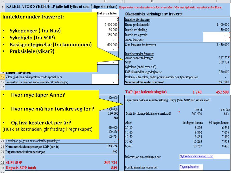 3 Inntekter under fraværet: • Sykepenger ( fra Nav) • Sykehjelp (fra SOP) • Basisgodtgjørelse (fra kommunen) • Praksisleie (vikar?) • Hvor mye taper A