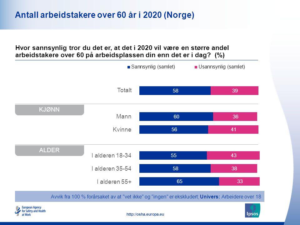 10 http://osha.europa.eu Totalt Mann Kvinne I alderen 18-34 I alderen 35-54 I alderen 55+ Antall arbeidstakere over 60 år i 2020 (Norge) Hvor sannsynl