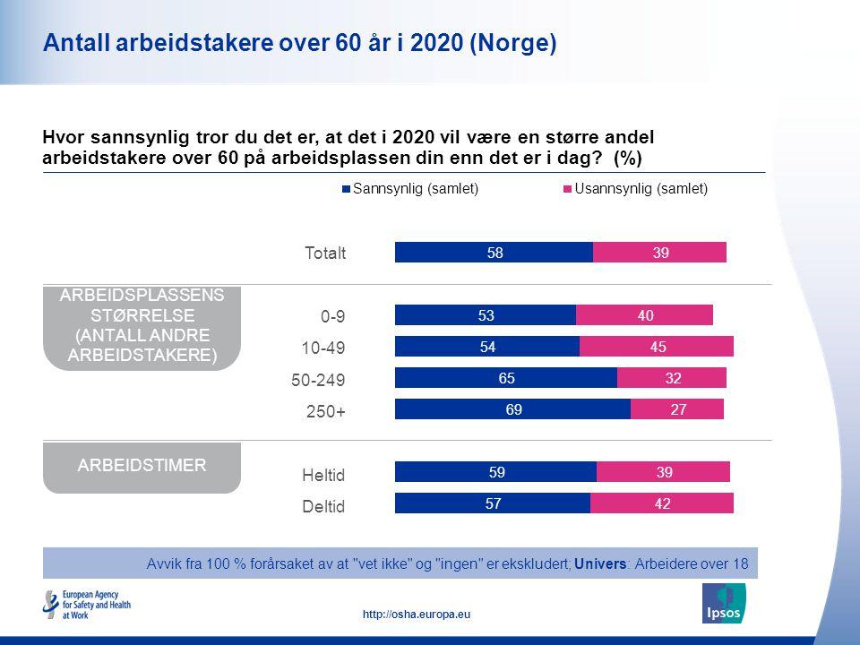 11 http://osha.europa.eu Antall arbeidstakere over 60 år i 2020 (Norge) Hvor sannsynlig tror du det er, at det i 2020 vil være en større andel arbeids