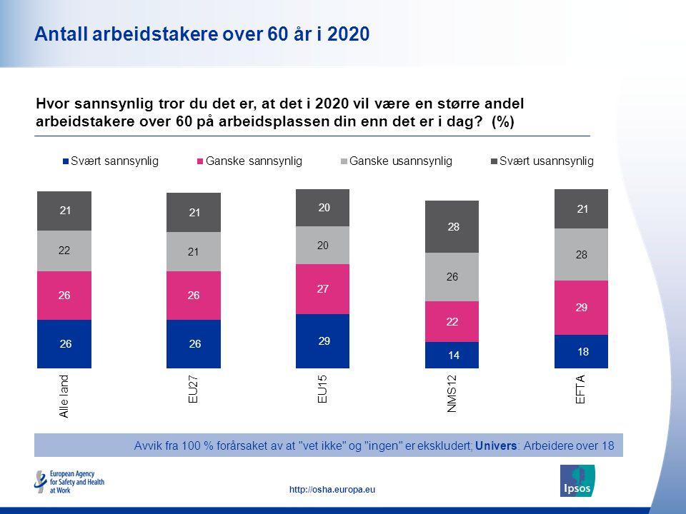 13 http://osha.europa.eu Antall arbeidstakere over 60 år i 2020 Hvor sannsynlig tror du det er, at det i 2020 vil være en større andel arbeidstakere o
