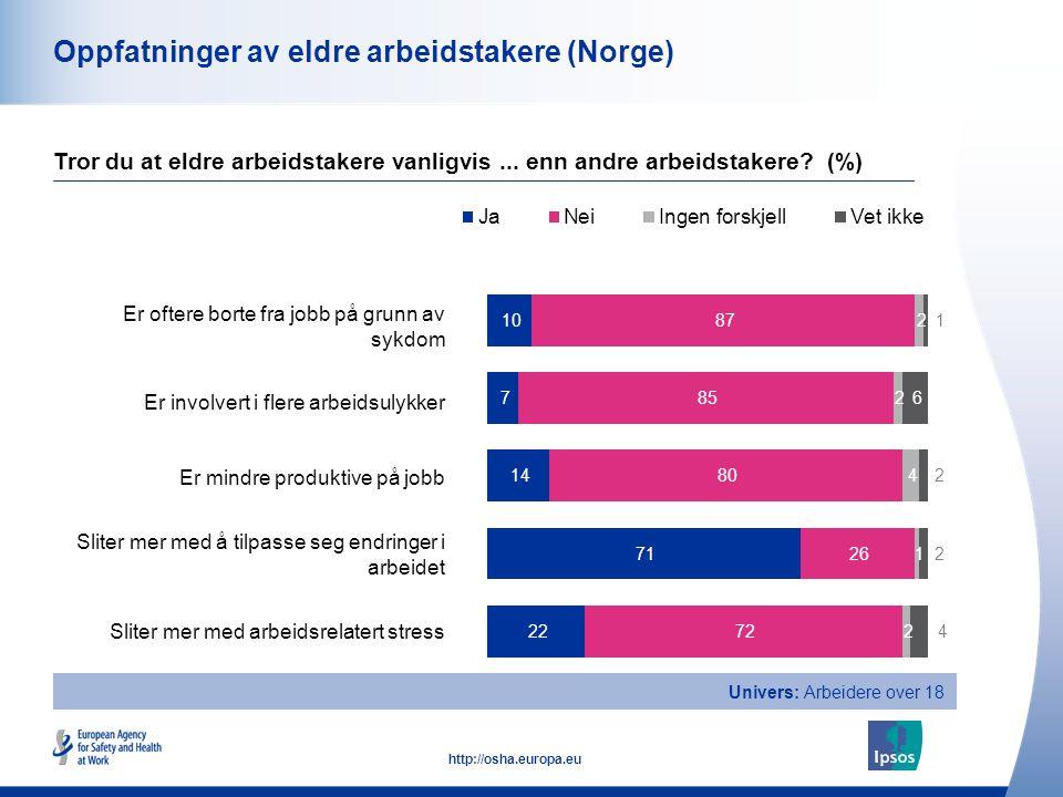 15 http://osha.europa.eu Oppfatninger av eldre arbeidstakere (Norge) Er oftere borte fra jobb på grunn av sykdom Er involvert i flere arbeidsulykker E