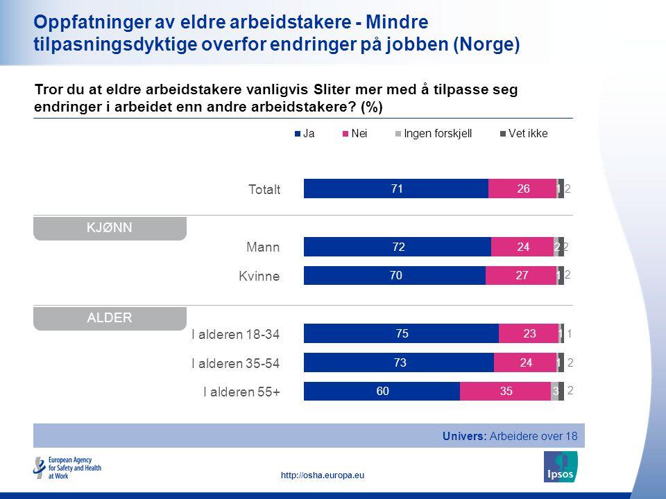 16 http://osha.europa.eu Totalt Mann Kvinne I alderen 18-34 I alderen 35-54 I alderen 55+ Oppfatninger av eldre arbeidstakere - Mindre tilpasningsdykt