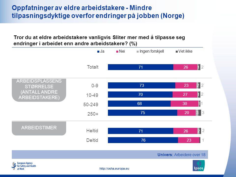 17 http://osha.europa.eu Oppfatninger av eldre arbeidstakere - Mindre tilpasningsdyktige overfor endringer på jobben (Norge) Tror du at eldre arbeidst