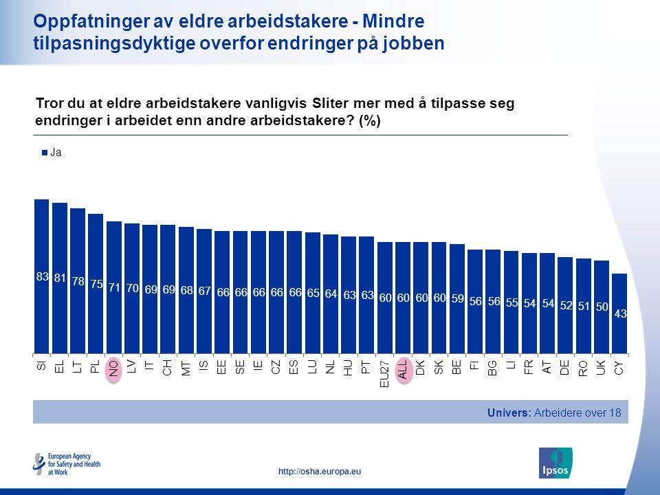 18 http://osha.europa.eu Oppfatninger av eldre arbeidstakere - Mindre tilpasningsdyktige overfor endringer på jobben Tror du at eldre arbeidstakere va