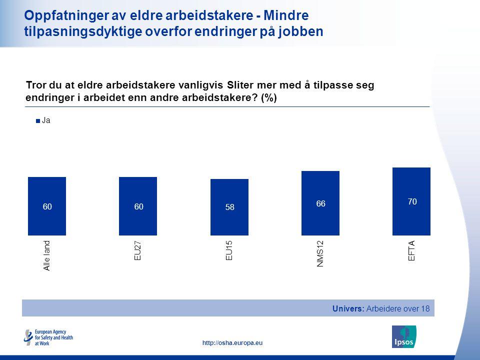 19 http://osha.europa.eu Oppfatninger av eldre arbeidstakere - Mindre tilpasningsdyktige overfor endringer på jobben Tror du at eldre arbeidstakere va