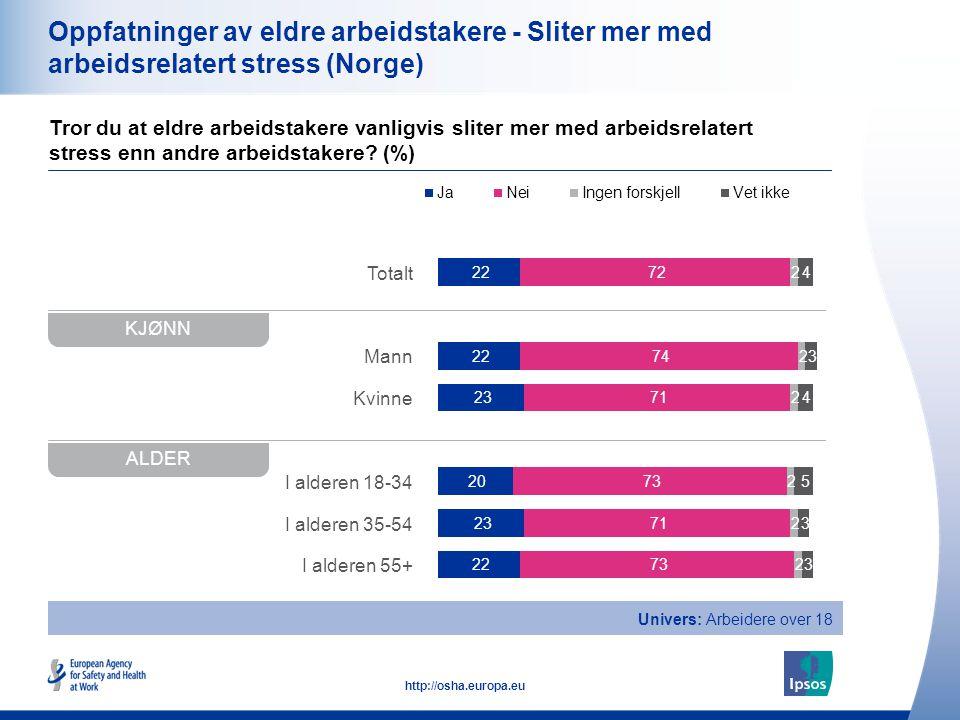 20 http://osha.europa.eu Totalt Mann Kvinne I alderen 18-34 I alderen 35-54 I alderen 55+ Oppfatninger av eldre arbeidstakere - Sliter mer med arbeids
