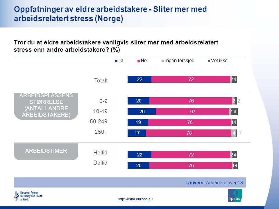21 http://osha.europa.eu Oppfatninger av eldre arbeidstakere - Sliter mer med arbeidsrelatert stress (Norge) Tror du at eldre arbeidstakere vanligvis
