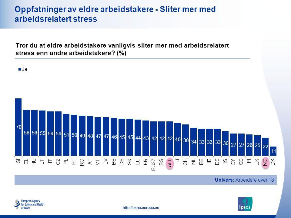 22 http://osha.europa.eu Oppfatninger av eldre arbeidstakere - Sliter mer med arbeidsrelatert stress Tror du at eldre arbeidstakere vanligvis sliter m