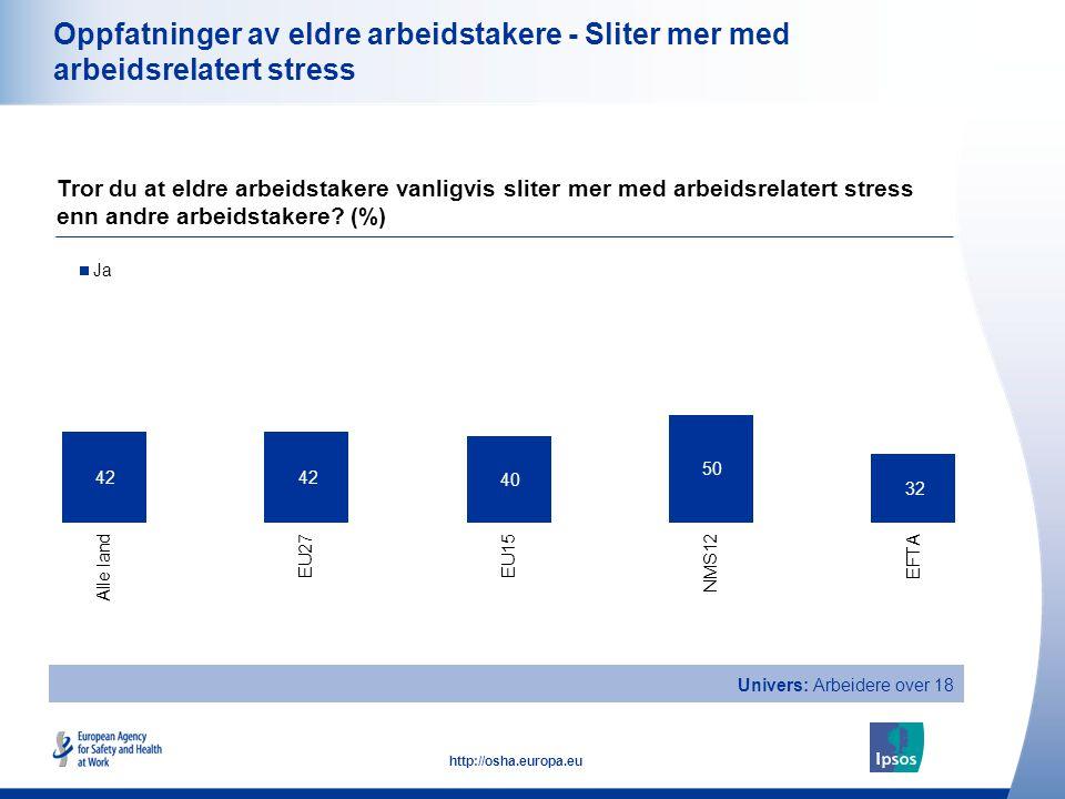 23 http://osha.europa.eu Oppfatninger av eldre arbeidstakere - Sliter mer med arbeidsrelatert stress Tror du at eldre arbeidstakere vanligvis sliter m