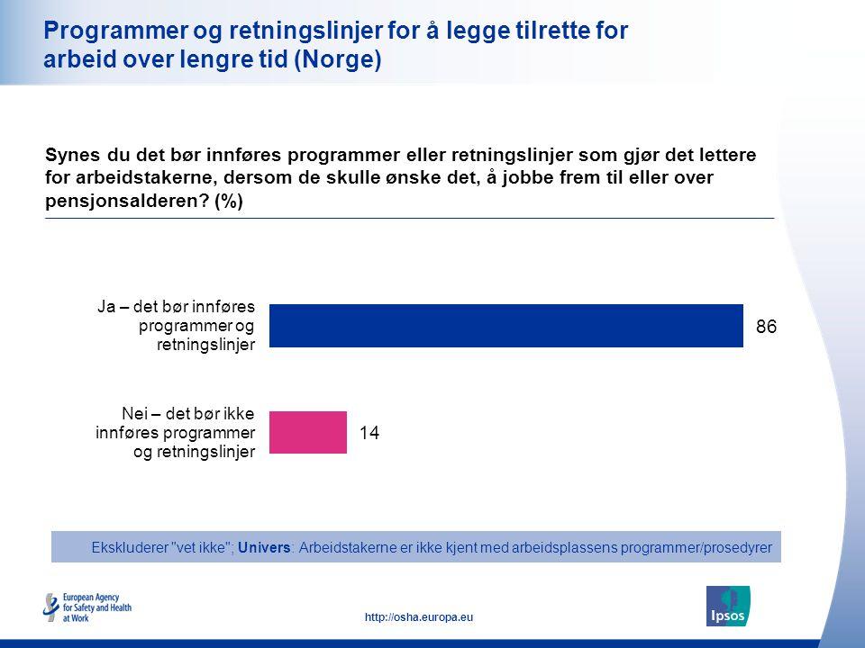 27 http://osha.europa.eu Programmer og retningslinjer for å legge tilrette for arbeid over lengre tid (Norge) Synes du det bør innføres programmer ell
