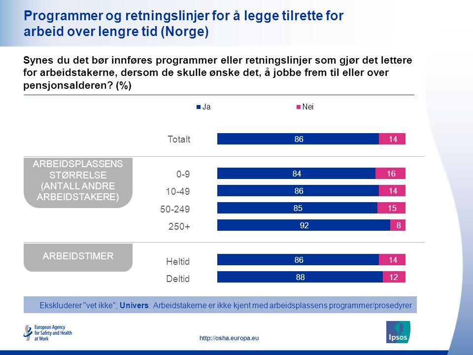 29 http://osha.europa.eu Programmer og retningslinjer for å legge tilrette for arbeid over lengre tid (Norge) Synes du det bør innføres programmer ell