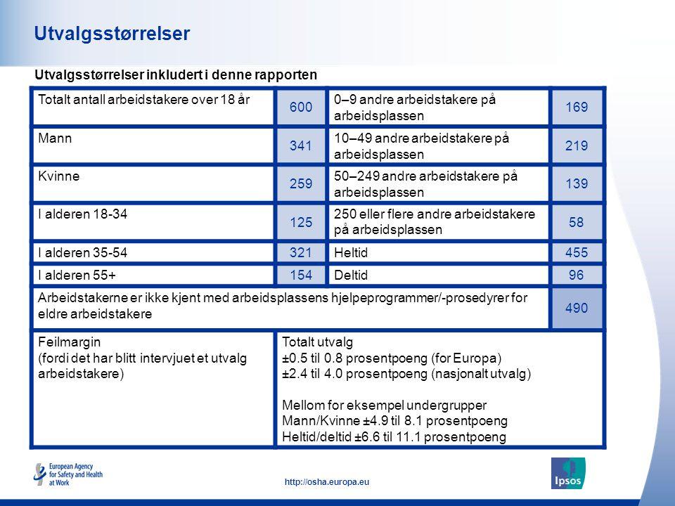 3 http://osha.europa.eu Utvalgsstørrelser Utvalgsstørrelser inkludert i denne rapporten Totalt antall arbeidstakere over 18 år 600 0–9 andre arbeidsta
