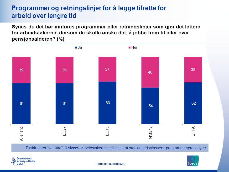 31 http://osha.europa.eu Programmer og retningslinjer for å legge tilrette for arbeid over lengre tid Synes du det bør innføres programmer eller retni