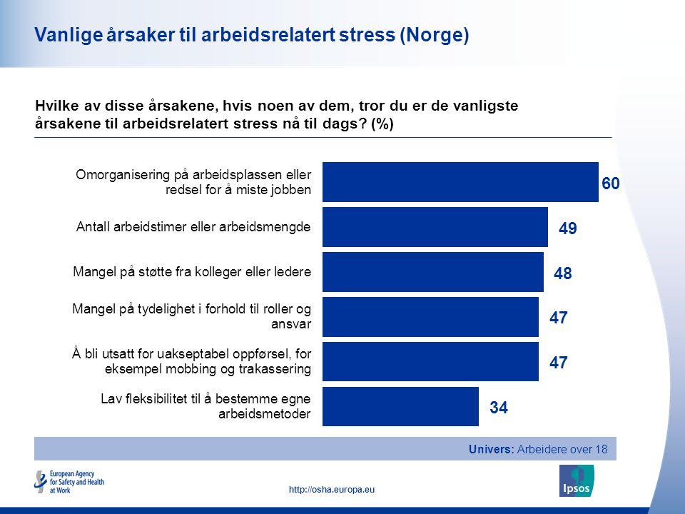 33 http://osha.europa.eu Vanlige årsaker til arbeidsrelatert stress (Norge) Hvilke av disse årsakene, hvis noen av dem, tror du er de vanligste årsake
