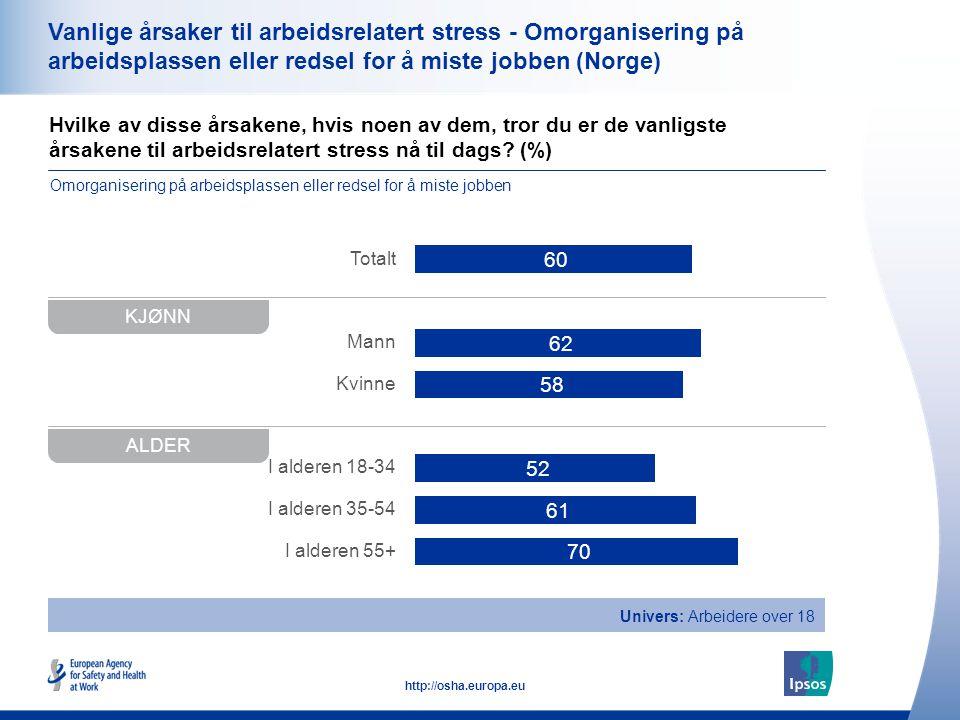 34 http://osha.europa.eu Hvilke av disse årsakene, hvis noen av dem, tror du er de vanligste årsakene til arbeidsrelatert stress nå til dags? (%) Vanl