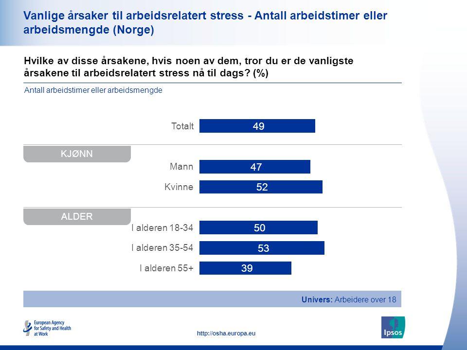 36 http://osha.europa.eu Hvilke av disse årsakene, hvis noen av dem, tror du er de vanligste årsakene til arbeidsrelatert stress nå til dags? (%) Vanl