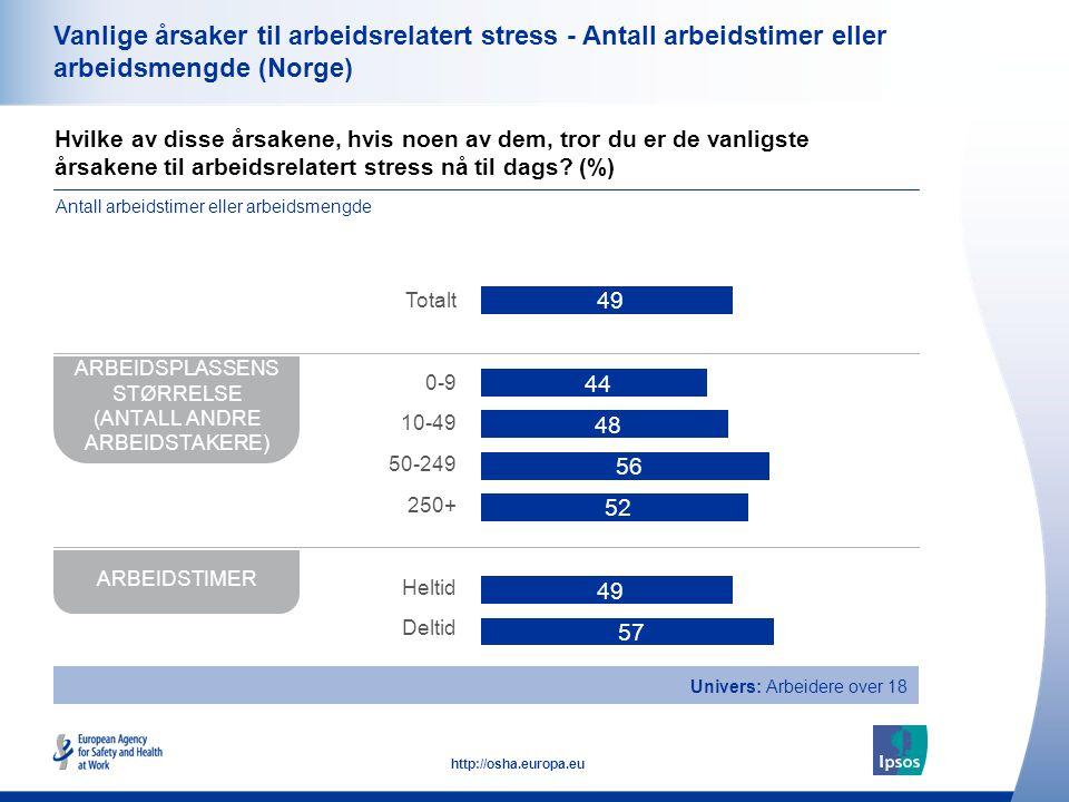 37 http://osha.europa.eu Vanlige årsaker til arbeidsrelatert stress - Antall arbeidstimer eller arbeidsmengde (Norge) Hvilke av disse årsakene, hvis n