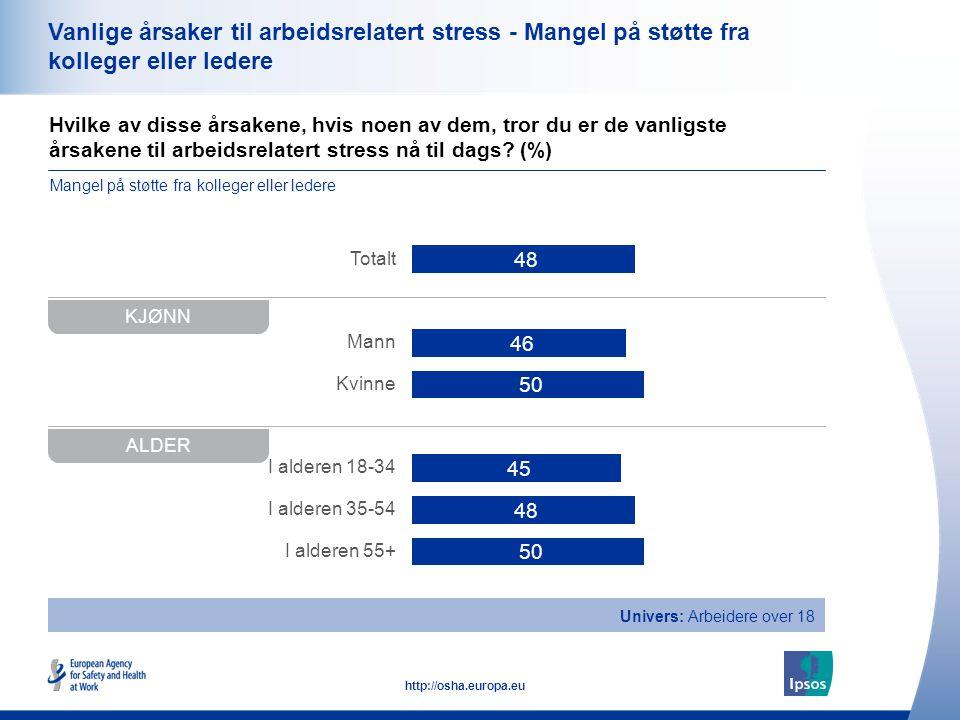 38 http://osha.europa.eu Hvilke av disse årsakene, hvis noen av dem, tror du er de vanligste årsakene til arbeidsrelatert stress nå til dags? (%) Vanl