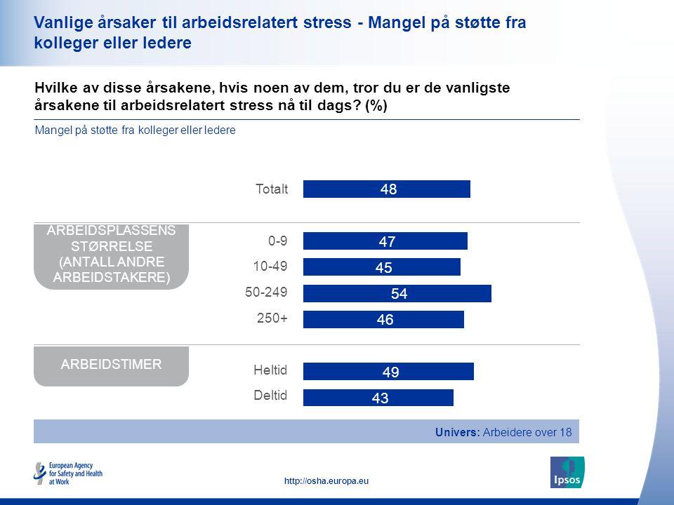 39 http://osha.europa.eu Vanlige årsaker til arbeidsrelatert stress - Mangel på støtte fra kolleger eller ledere Hvilke av disse årsakene, hvis noen a