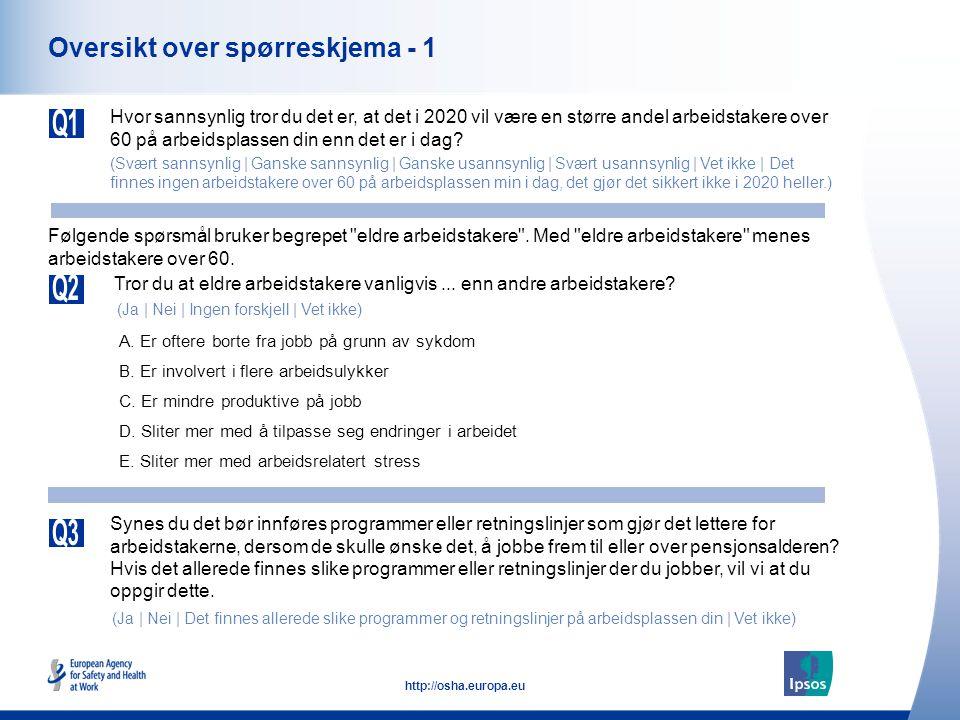 4 http://osha.europa.eu Oversikt over spørreskjema - 1 Hvor sannsynlig tror du det er, at det i 2020 vil være en større andel arbeidstakere over 60 på