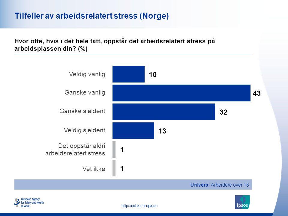41 http://osha.europa.eu Tilfeller av arbeidsrelatert stress (Norge) Hvor ofte, hvis i det hele tatt, oppstår det arbeidsrelatert stress på arbeidspla