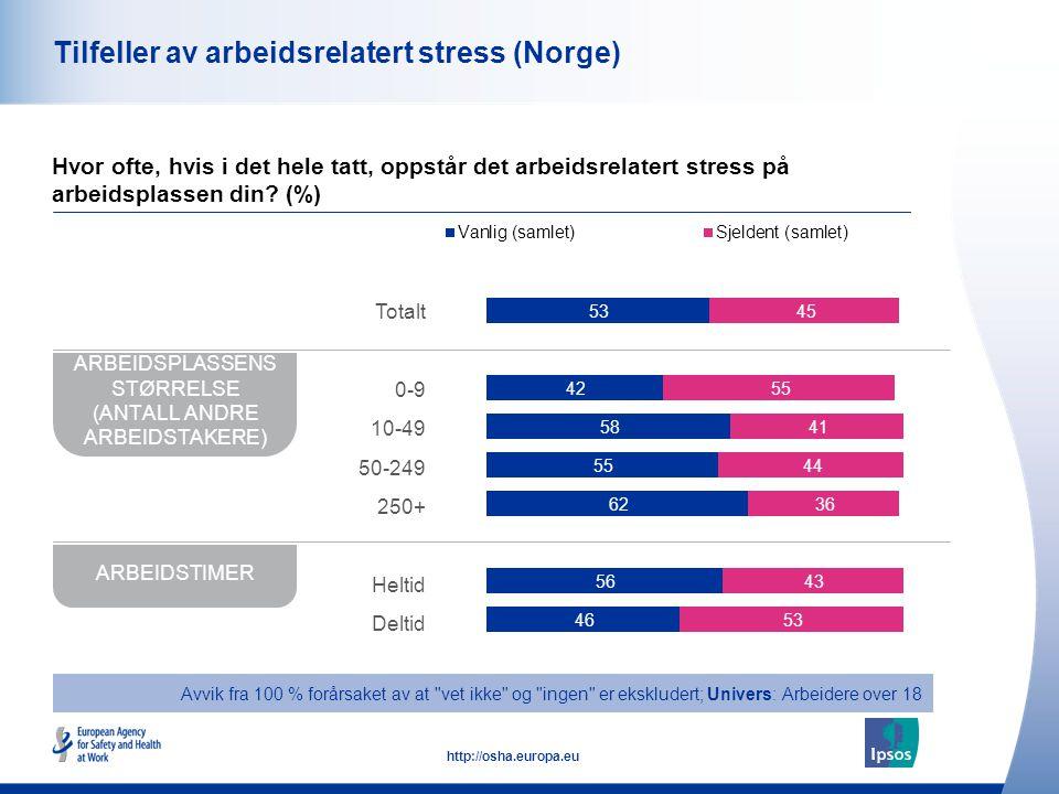 43 http://osha.europa.eu Tilfeller av arbeidsrelatert stress (Norge) Hvor ofte, hvis i det hele tatt, oppstår det arbeidsrelatert stress på arbeidspla