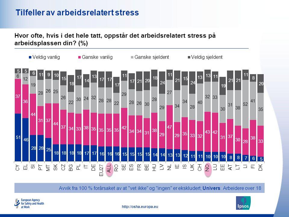 44 http://osha.europa.eu Tilfeller av arbeidsrelatert stress Avvik fra 100 % forårsaket av at