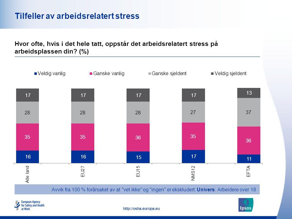 45 http://osha.europa.eu Tilfeller av arbeidsrelatert stress Hvor ofte, hvis i det hele tatt, oppstår det arbeidsrelatert stress på arbeidsplassen din