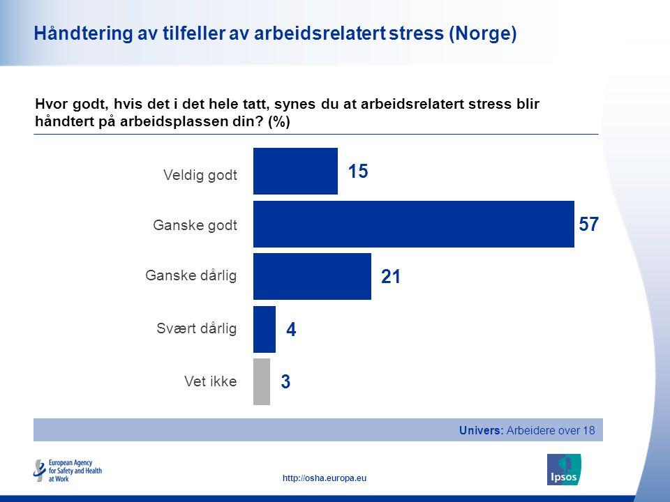 47 http://osha.europa.eu Univers: Arbeidere over 18 Håndtering av tilfeller av arbeidsrelatert stress (Norge) Veldig godt Ganske godt Ganske dårlig Sv