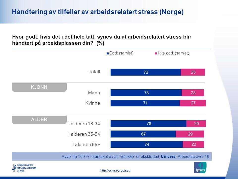 48 http://osha.europa.eu Totalt Mann Kvinne I alderen 18-34 I alderen 35-54 I alderen 55+ Håndtering av tilfeller av arbeidsrelatert stress (Norge) Hv