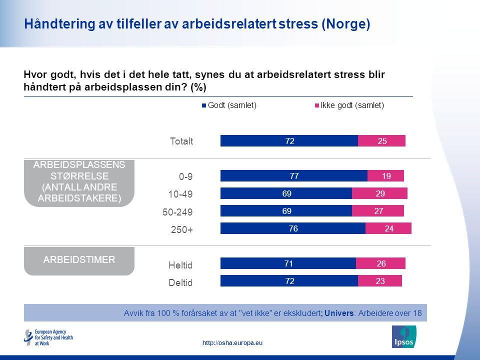 49 http://osha.europa.eu Håndtering av tilfeller av arbeidsrelatert stress (Norge) Hvor godt, hvis det i det hele tatt, synes du at arbeidsrelatert st
