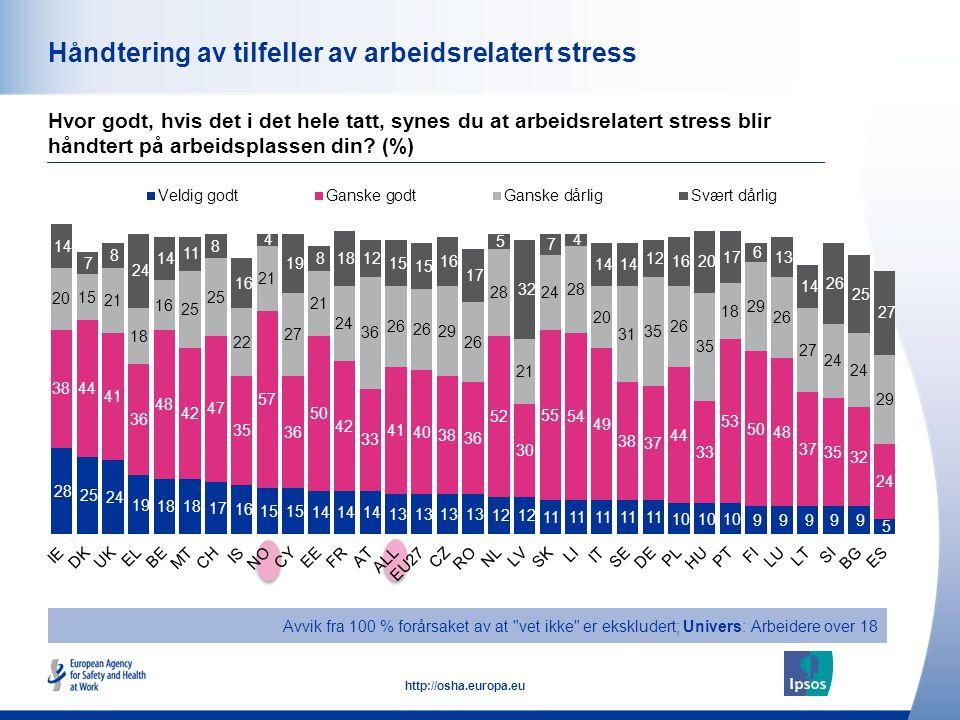 50 http://osha.europa.eu Håndtering av tilfeller av arbeidsrelatert stress Hvor godt, hvis det i det hele tatt, synes du at arbeidsrelatert stress bli