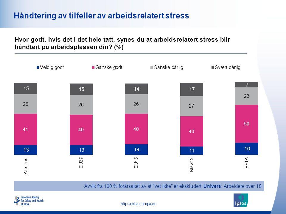 51 http://osha.europa.eu Håndtering av tilfeller av arbeidsrelatert stress Hvor godt, hvis det i det hele tatt, synes du at arbeidsrelatert stress bli