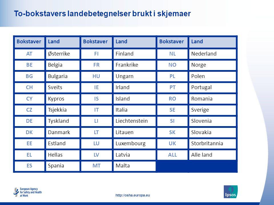 6 http://osha.europa.eu Click to add text here To-bokstavers landebetegnelser brukt i skjemaer BokstaverLandBokstaverLandBokstaverLand ATØsterrikeFIFi