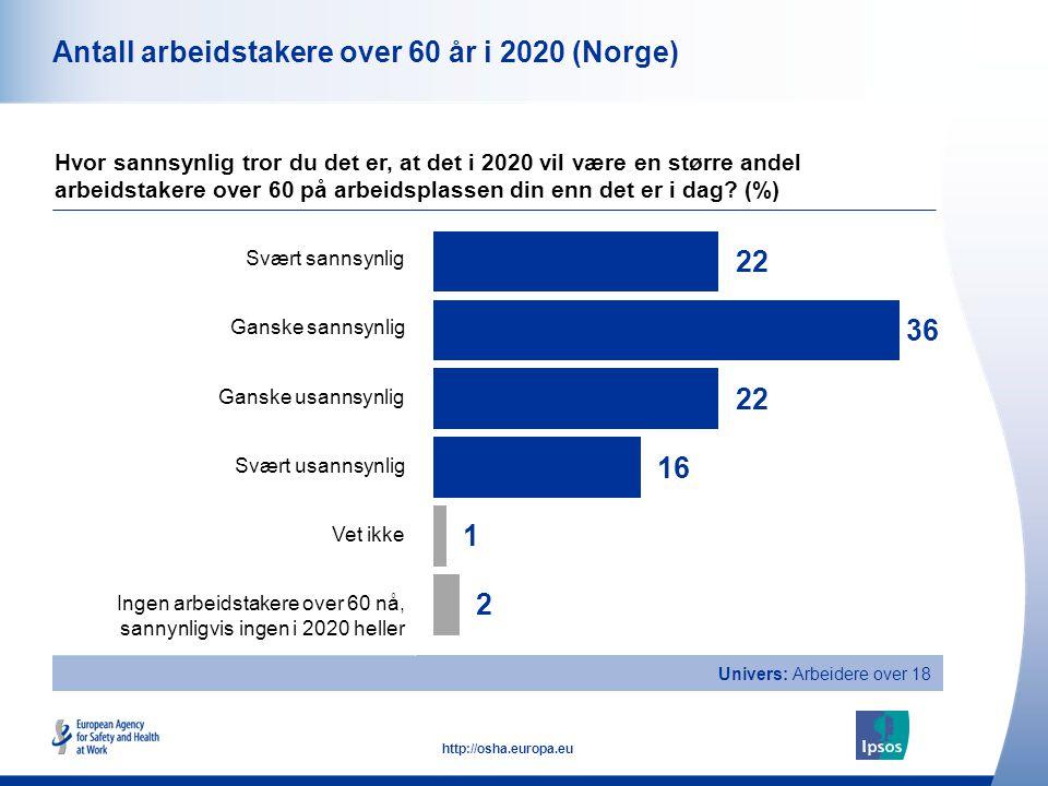 9 http://osha.europa.eu Univers: Arbeidere over 18 Antall arbeidstakere over 60 år i 2020 (Norge) Hvor sannsynlig tror du det er, at det i 2020 vil væ