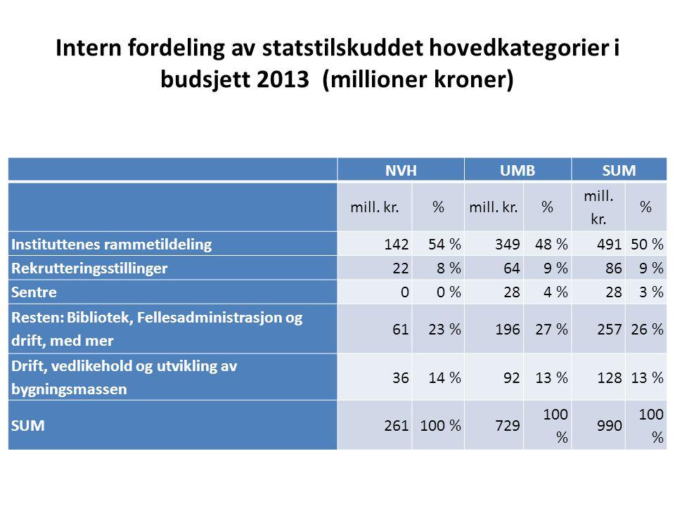 Intern fordeling av statstilskuddet hovedkategorier i budsjett 2013 (millioner kroner) NVHUMBSUM mill. kr.% % % Instituttenes rammetildeling14254 %349