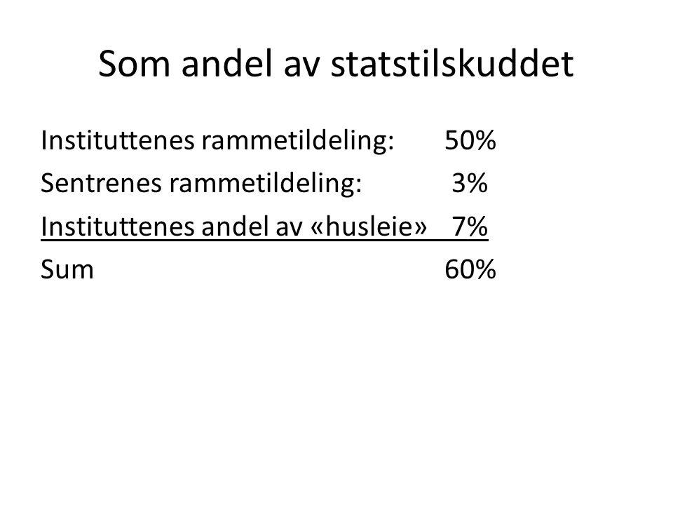 Som andel av statstilskuddet Instituttenes rammetildeling: 50% Sentrenes rammetildeling: 3% Instituttenes andel av «husleie» 7% Sum 60%