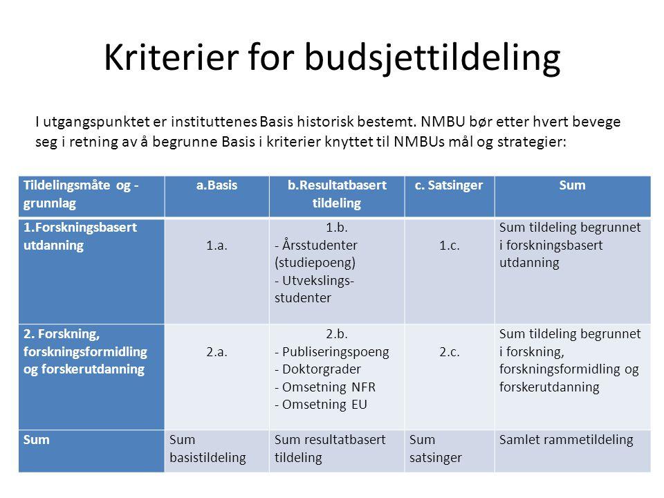 Kriterier for budsjettildeling Tildelingsmåte og - grunnlag a.Basisb.Resultatbasert tildeling c. SatsingerSum 1.Forskningsbasert utdanning 1.a. 1.b. -