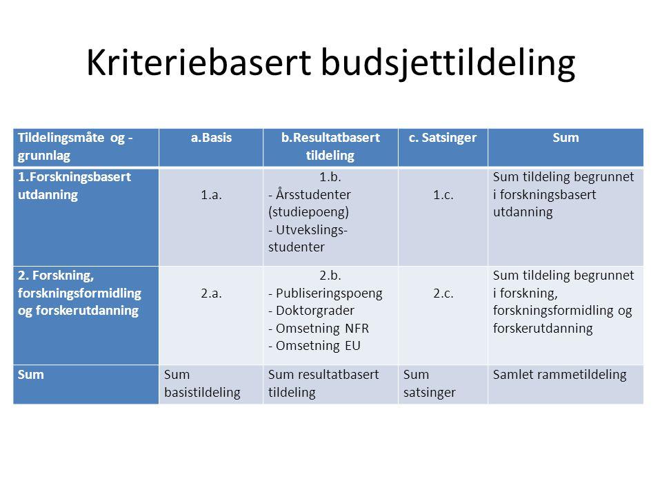 Kriteriebasert budsjettildeling Tildelingsmåte og - grunnlag a.Basisb.Resultatbasert tildeling c. SatsingerSum 1.Forskningsbasert utdanning 1.a. 1.b.
