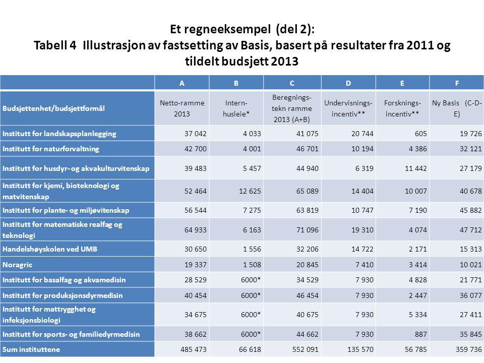 Et regneeksempel (del 2): Tabell 4 Illustrasjon av fastsetting av Basis, basert på resultater fra 2011 og tildelt budsjett 2013 ABCDEF Budsjettenhet/b