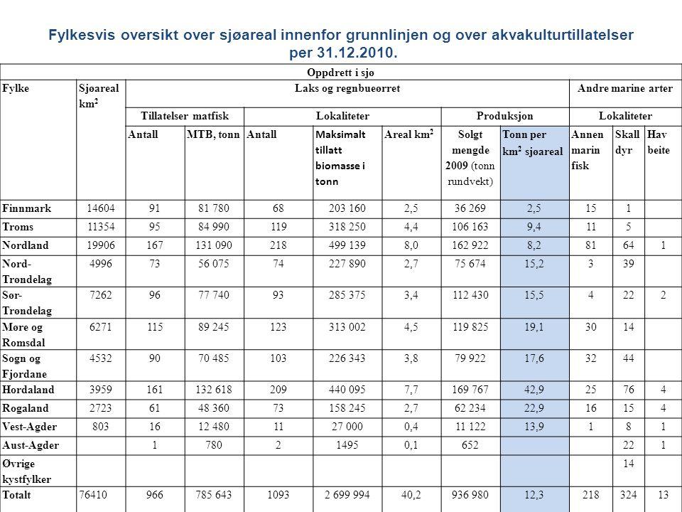 Naturgitte rammebetingelser for akvakultur • 60 % av det totale sjøarealet innenfor grunnlinjene fra Vest-Agder og nordover finnes i de tre nordligste fylkene.