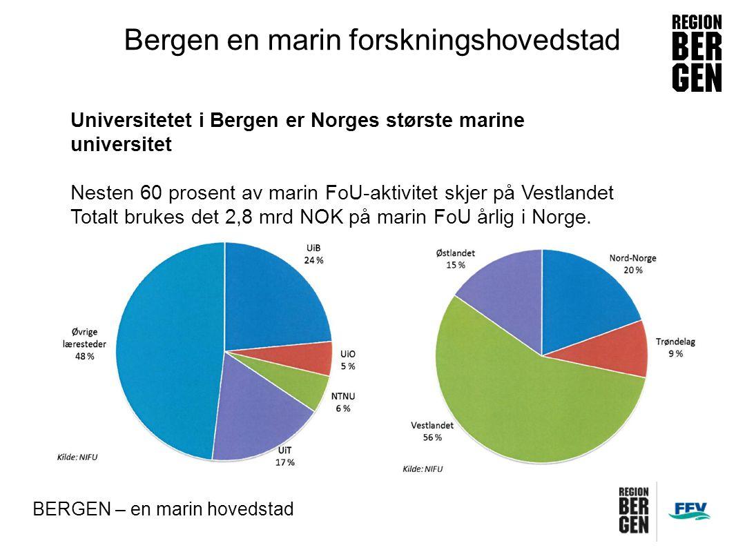 Insert company logo here Bergen en marin forskningshovedstad BERGEN – en marin hovedstad Universitetet i Bergen er Norges største marine universitet Nesten 60 prosent av marin FoU-aktivitet skjer på Vestlandet Totalt brukes det 2,8 mrd NOK på marin FoU årlig i Norge.