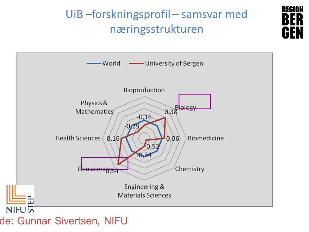 Insert company logo here UiB –forskningsprofil – samsvar med næringsstrukturen kilde: Gunnar Sivertsen, NIFU