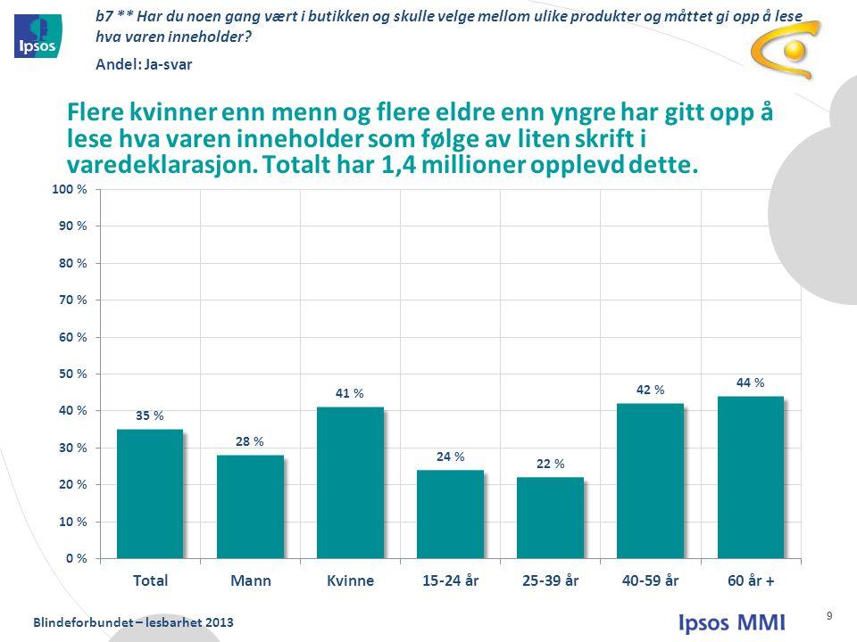 Blindeforbundet – lesbarhet 2013 10 b8 ** Har det ført til at du unnlot å kjøpe varen.