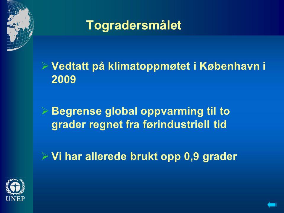 Togradersmålet  Vedtatt på klimatoppmøtet i København i 2009  Begrense global oppvarming til to grader regnet fra førindustriell tid  Vi har allere