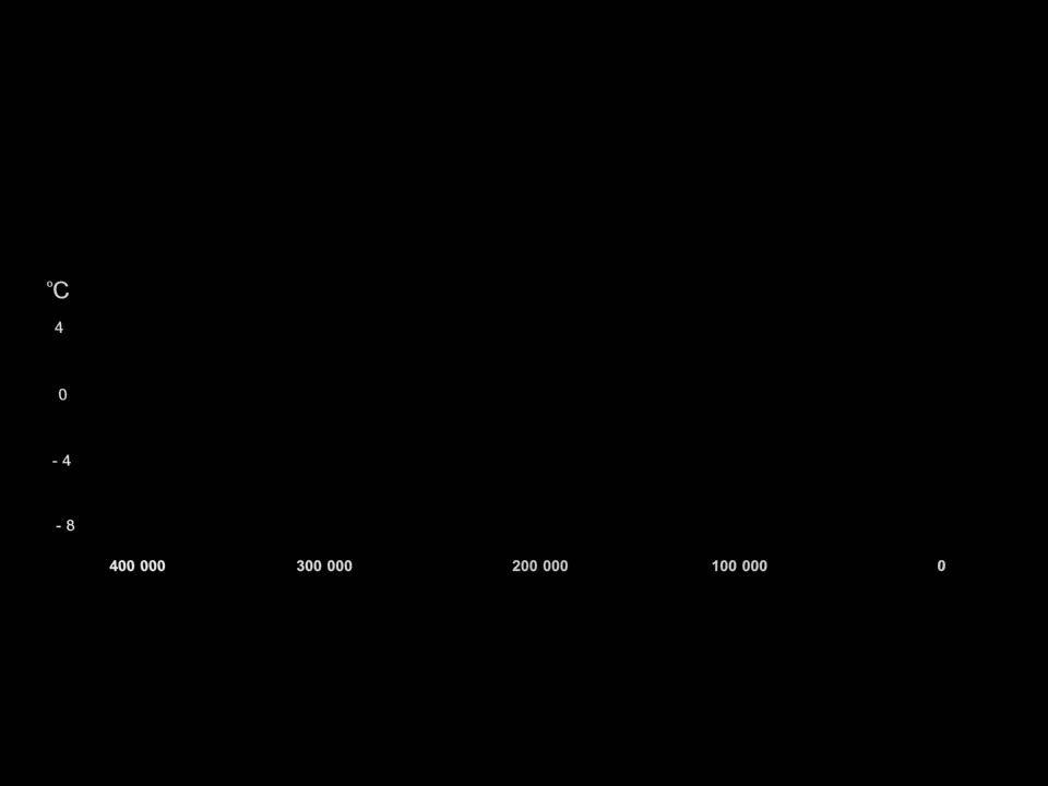 visjon  Lavutslippssamfunnet i 2050: (1 tonn CO2 per capita)  Mindre forurensing  Færre fattige  Fortsatt økonomisk vekst i fattige land  Politikerne må følge råd fra forskerne  Vi har utrolig liten tid til å få dette til  Vi trenger en folkebevegelse